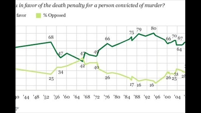 Poll Shows Support for Death Penalty is Lowest in 30 Years