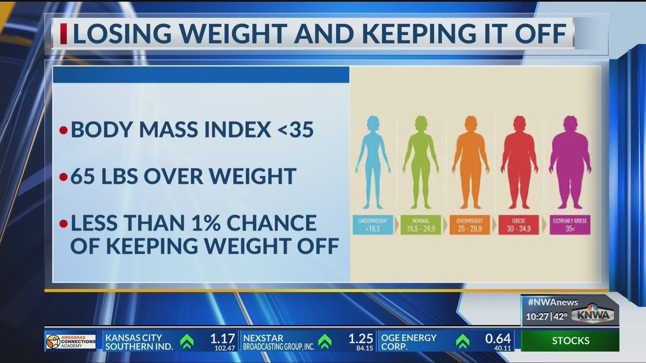 Special Report Lose The Weight Not The Money