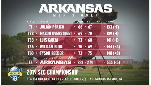 Perico Leads; Razorbacks up to 6th at SEC's